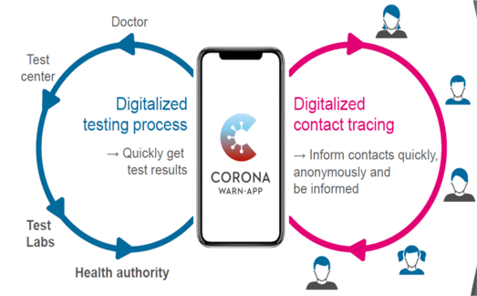 Here is how Public Health would use the app