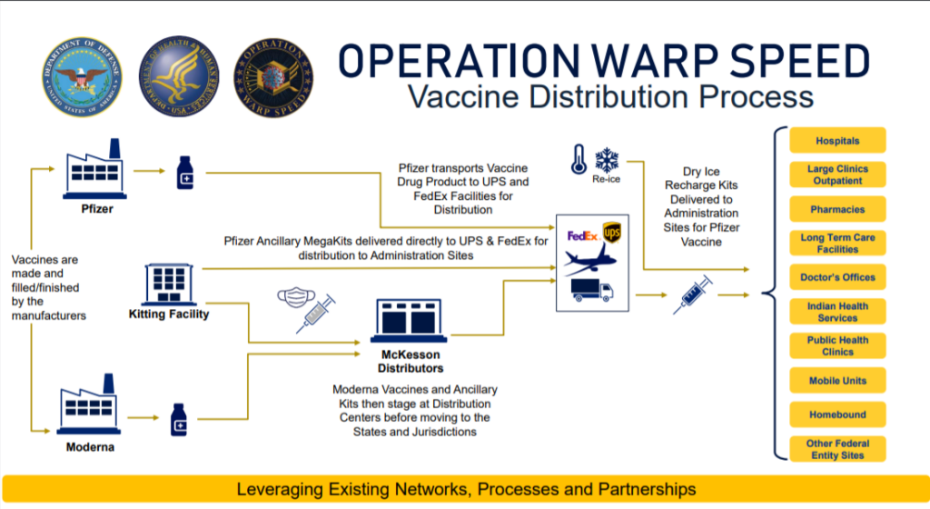 The US Government's Vaccine Distribution process
